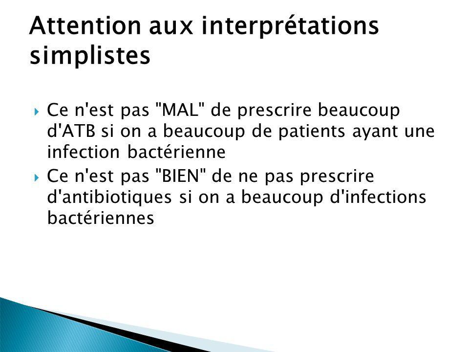 Attention aux interprétations simplistes
