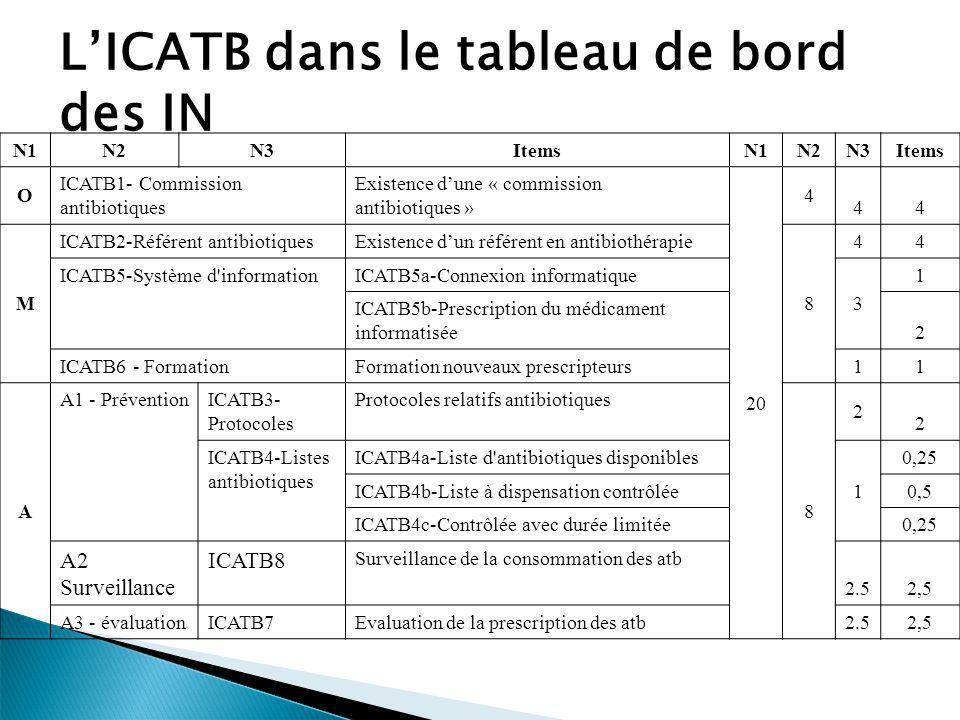L'ICATB dans le tableau de bord des IN