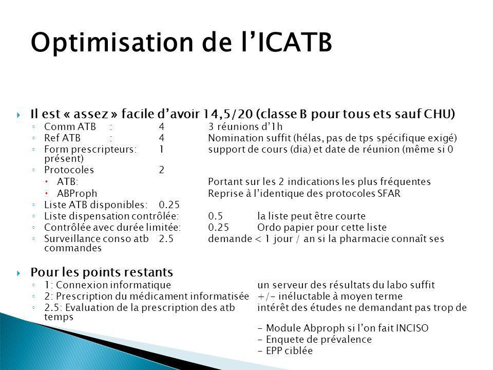 Optimisation de l'ICATB
