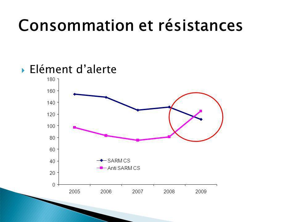 Consommation et résistances