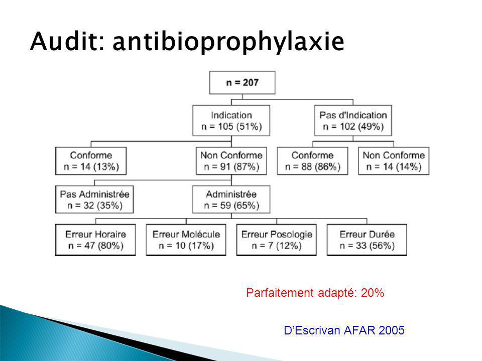 Audit: antibioprophylaxie