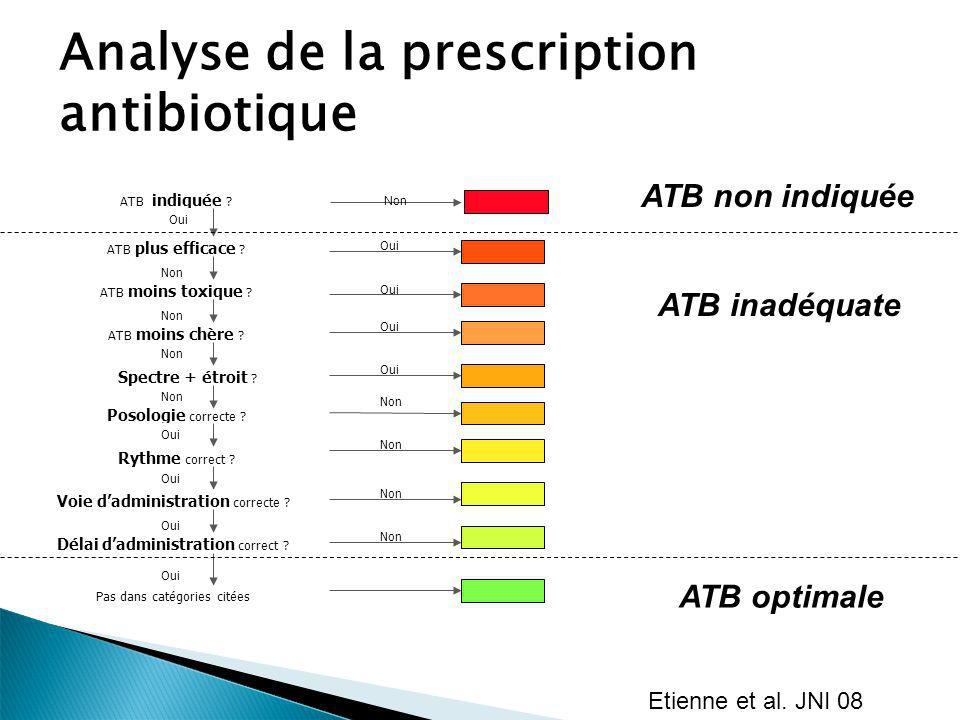 Analyse de la prescription antibiotique
