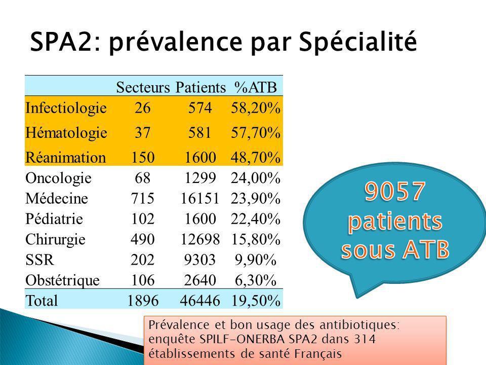 SPA2: prévalence par Spécialité