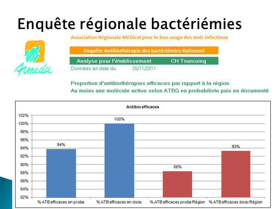 Enquête régionale bactériémies