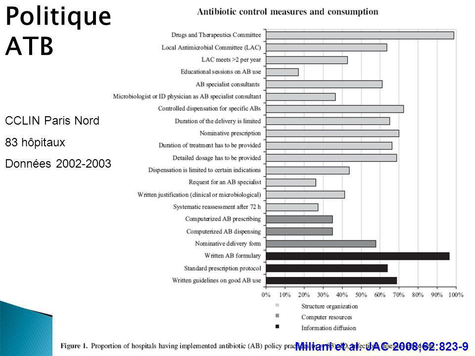 Politique ATB CCLIN Paris Nord 83 hôpitaux Données 2002-2003