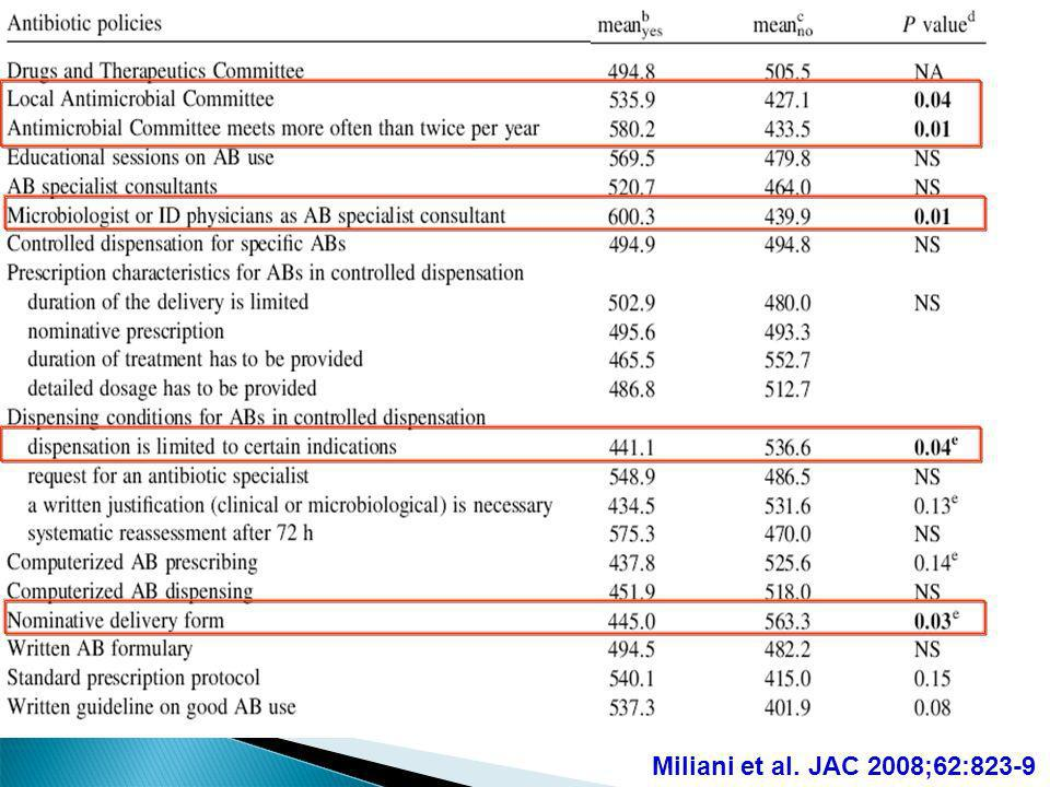 Miliani et al. JAC 2008;62:823-9 62