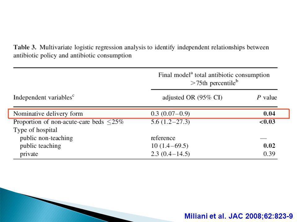 Miliani et al. JAC 2008;62:823-9 63