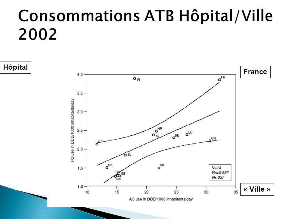 Consommations ATB Hôpital/Ville 2002
