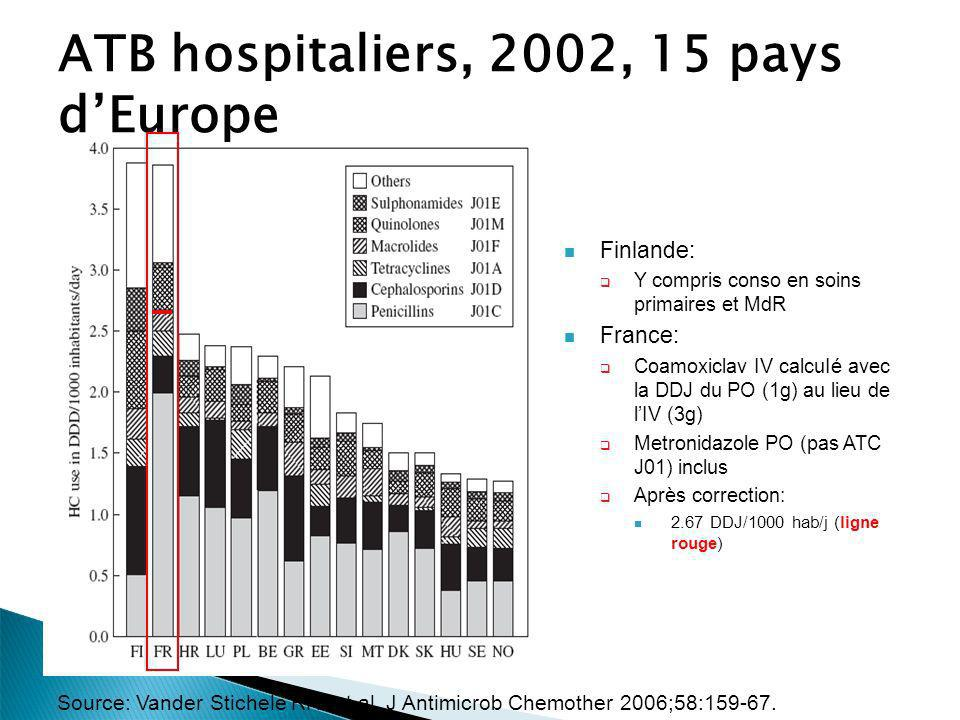 ATB hospitaliers, 2002, 15 pays d'Europe