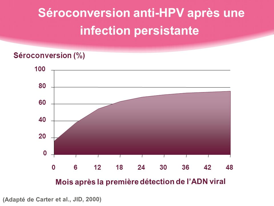 Séroconversion anti-HPV après une infection persistante