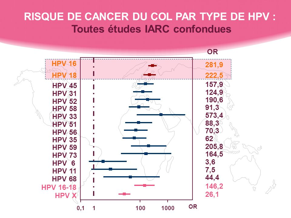 RISQUE DE CANCER DU COL PAR TYPE DE HPV :