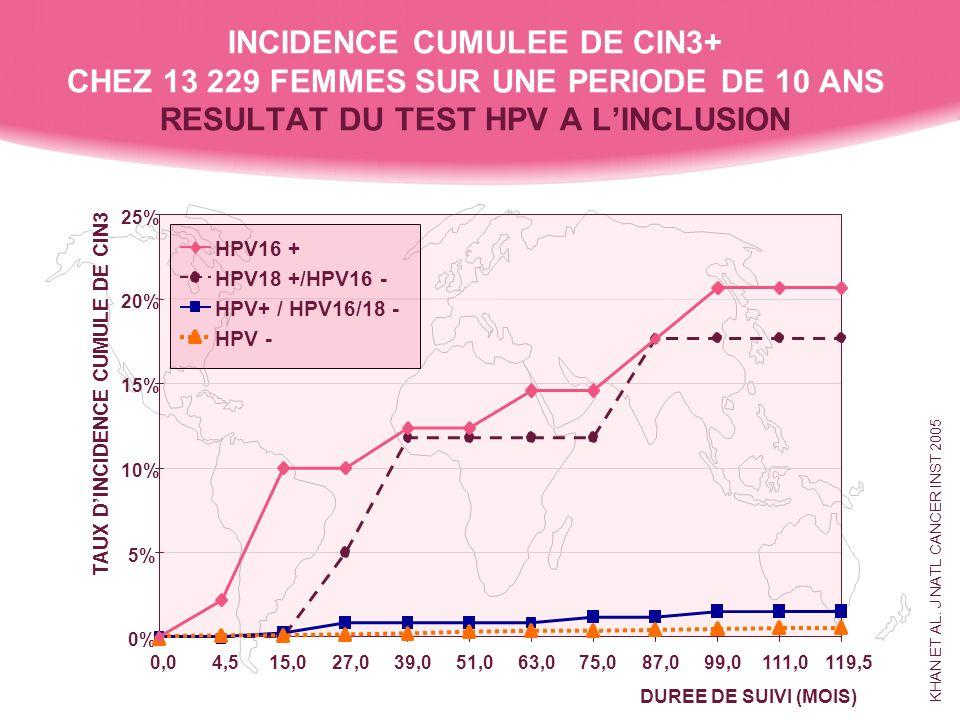 INCIDENCE CUMULEE DE CIN3+ CHEZ 13 229 FEMMES SUR UNE PERIODE DE 10 ANS RESULTAT DU TEST HPV A L'INCLUSION