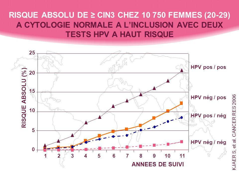 RISQUE ABSOLU DE ≥ CIN3 CHEZ 10 750 FEMMES (20-29) A CYTOLOGIE NORMALE A L'INCLUSION AVEC DEUX TESTS HPV A HAUT RISQUE