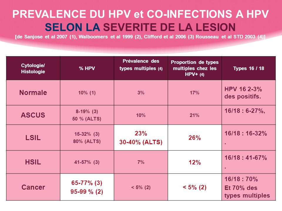 Cytologie/ Histologie Proportion de types multiples chez les HPV+ (4)