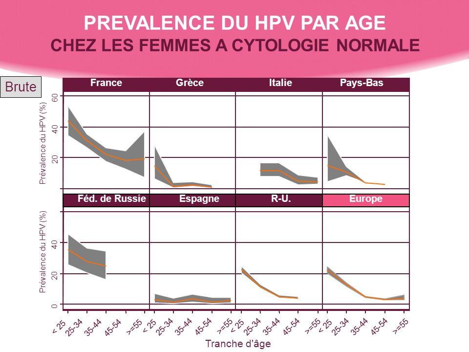 PREVALENCE DU HPV PAR AGE CHEZ LES FEMMES A CYTOLOGIE NORMALE