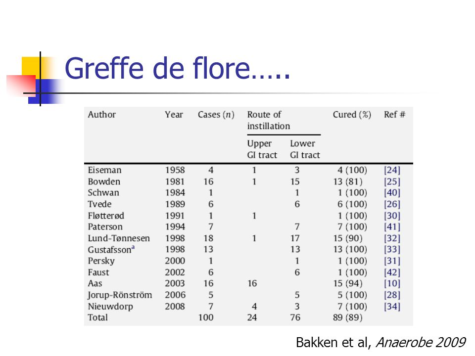 Greffe de flore….. Bakken et al, Anaerobe 2009