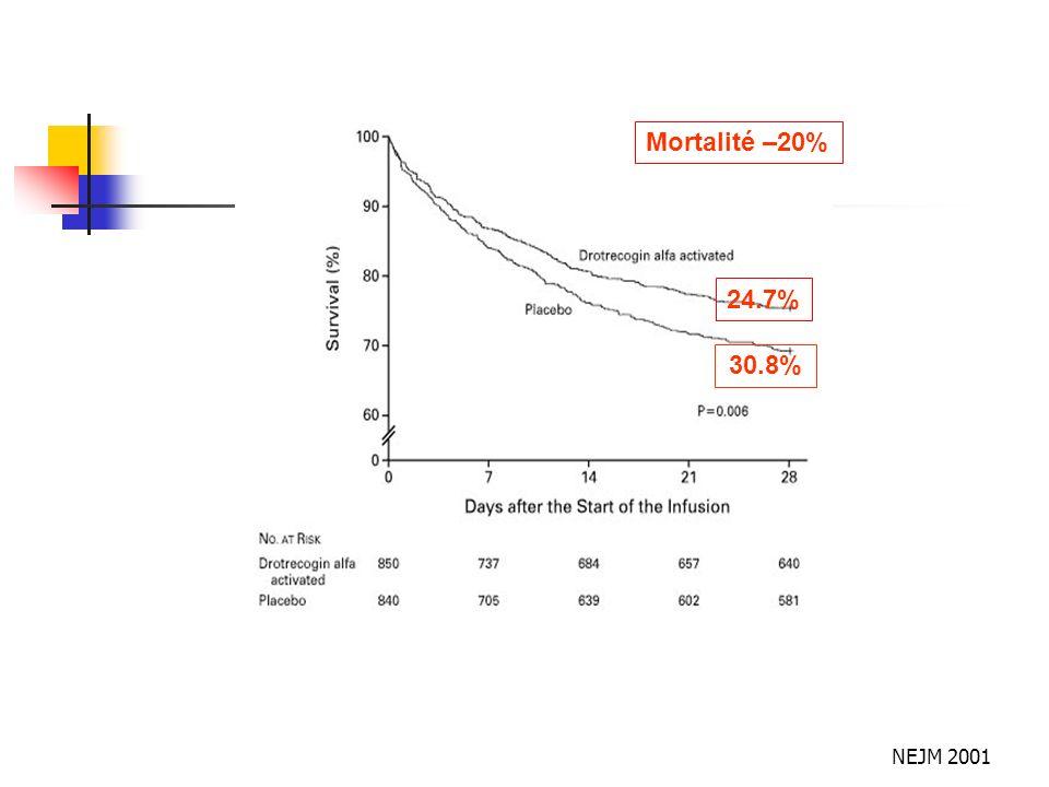Mortalité –20% 24.7% 30.8% NEJM 2001
