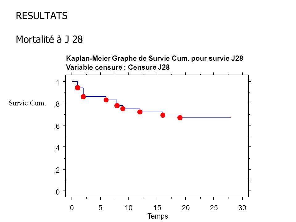 RESULTATS Mortalité à J 28