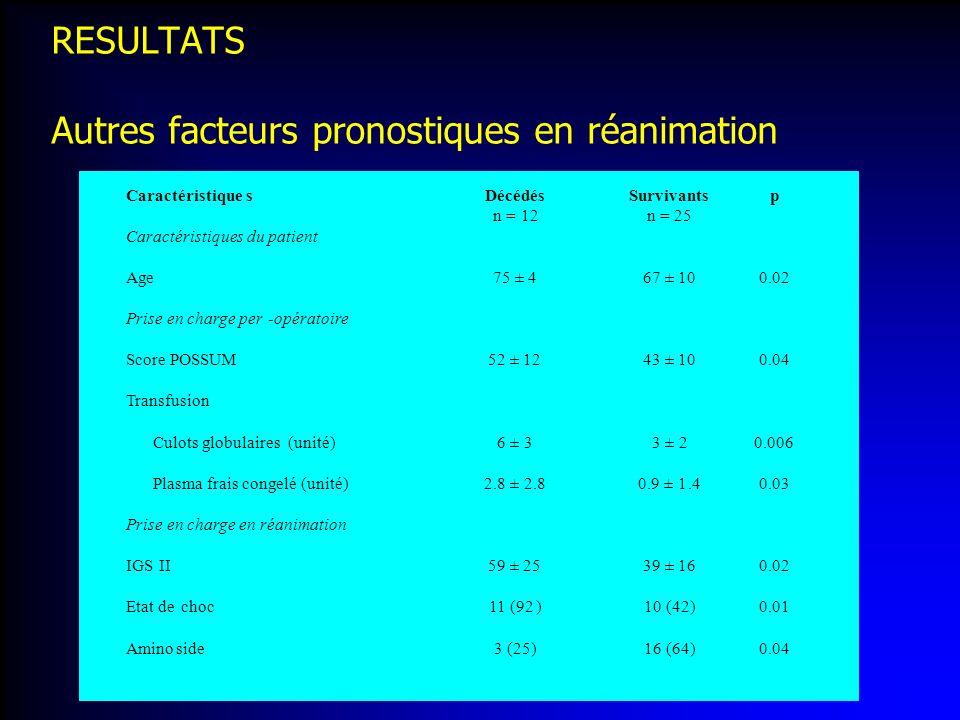 RESULTATS Autres facteurs pronostiques en réanimation
