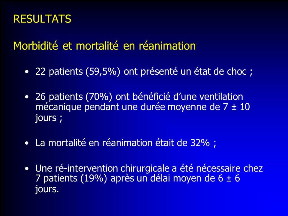 RESULTATS Morbidité et mortalité en réanimation
