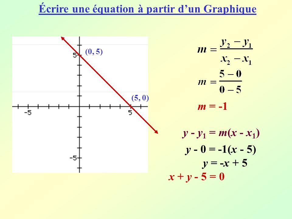 Écrire une équation à partir d'un Graphique