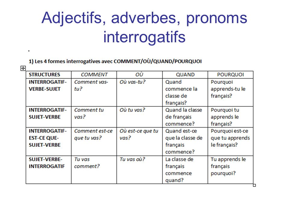 Adjectifs, adverbes, pronoms interrogatifs