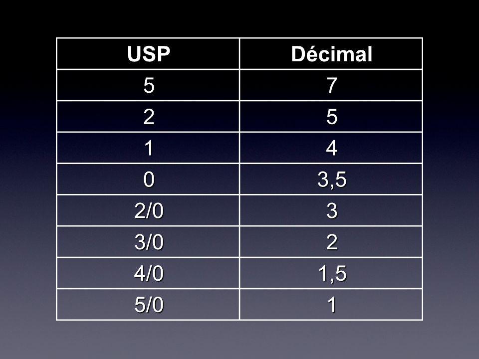 USP Décimal 5 7 2 1 4 3,5 2/0 3 3/0 4/0 1,5 5/0