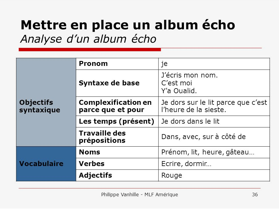 Mettre en place un album écho Analyse d'un album écho