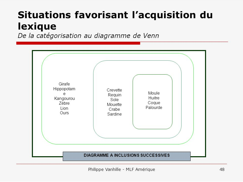 DIAGRAMME A INCLUSIONS SUCCESSIVES