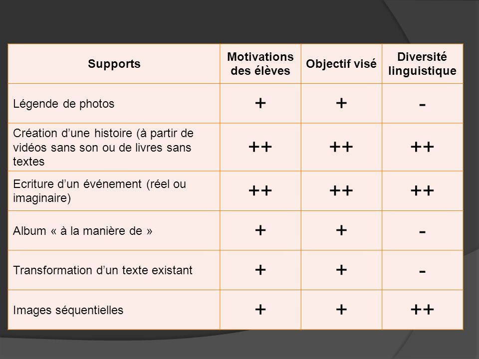 Motivations des élèves Diversité linguistique