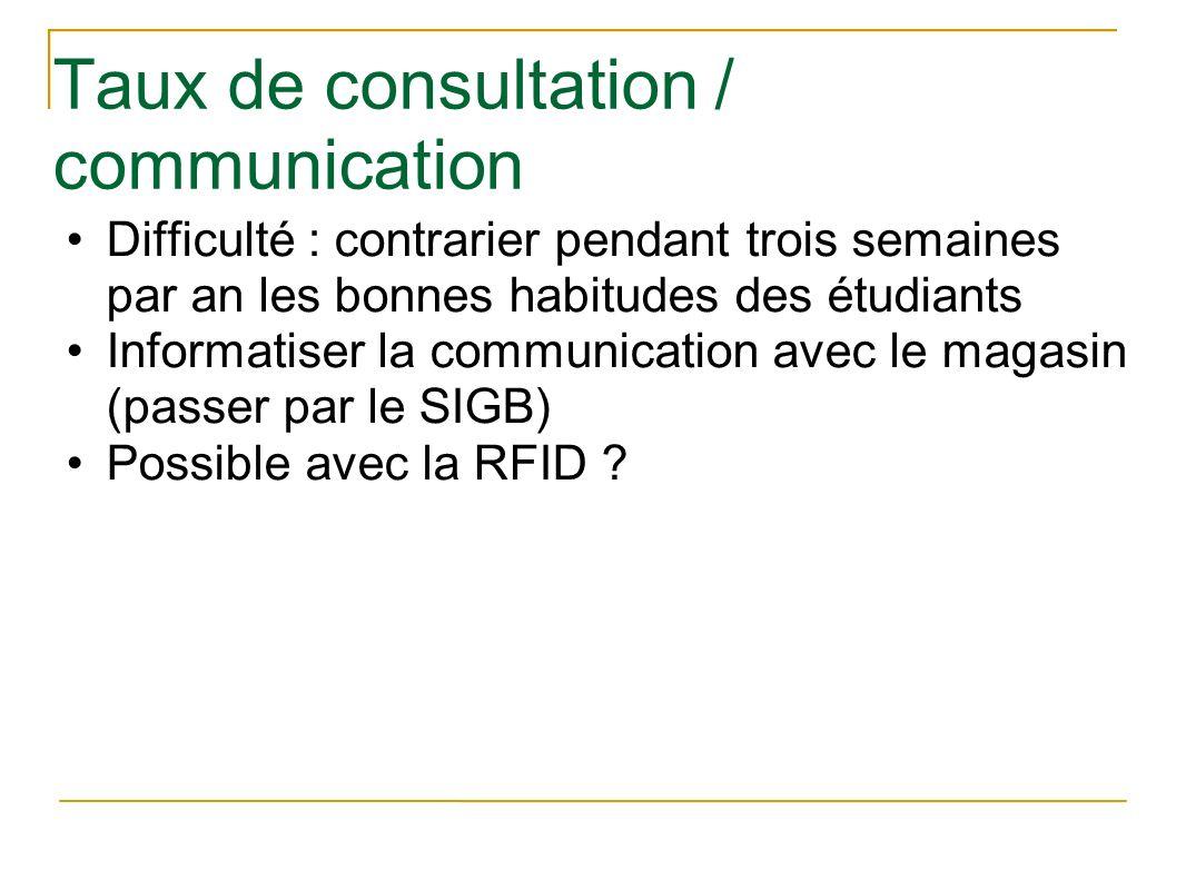 Taux de consultation / communication