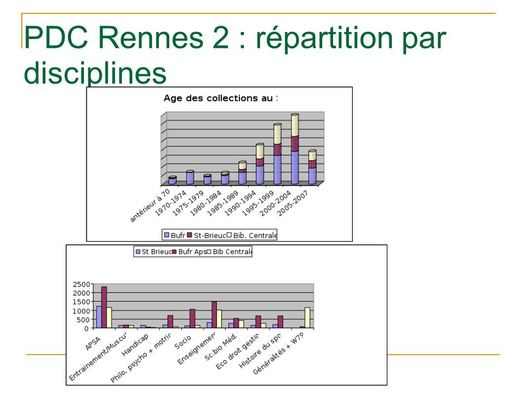 PDC Rennes 2 : répartition par disciplines