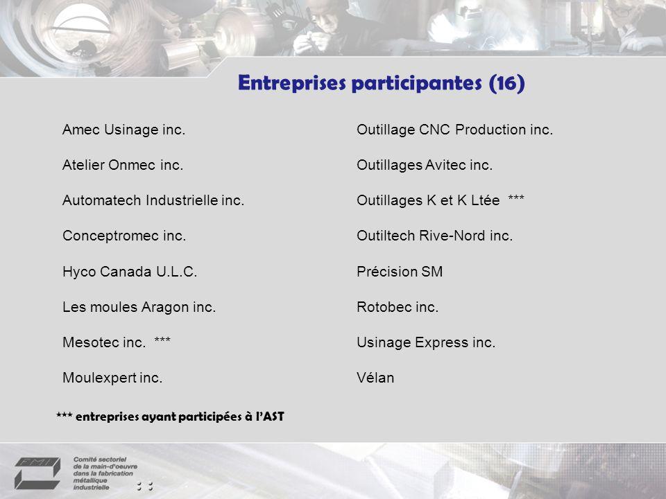 Entreprises participantes (16)