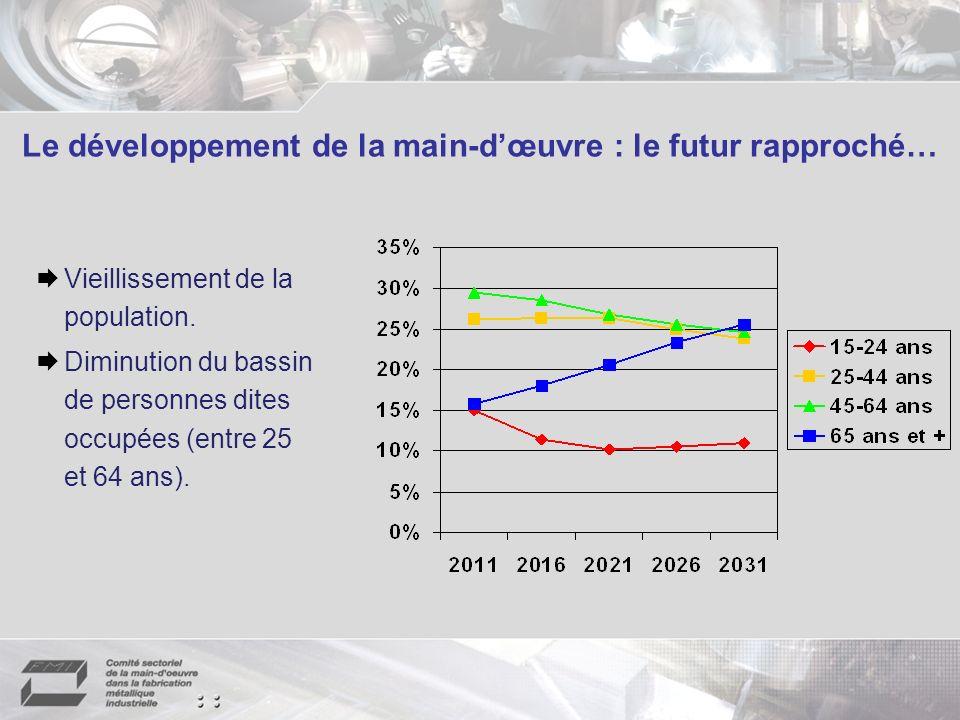 Le développement de la main-d'œuvre : le futur rapproché…