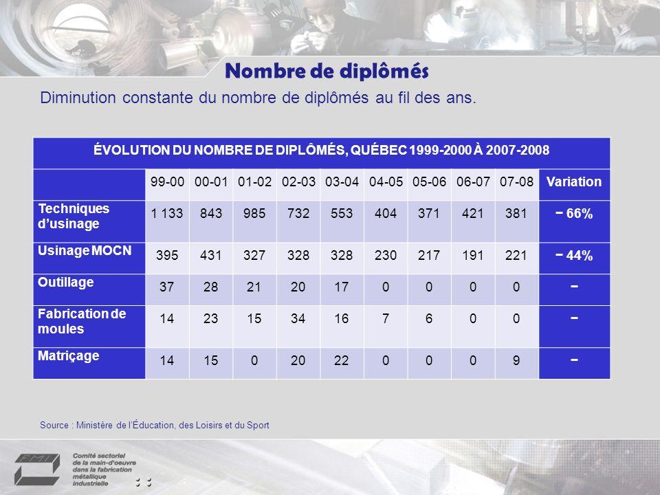 ÉVOLUTION DU NOMBRE DE DIPLÔMÉS, QUÉBEC 1999-2000 À 2007-2008