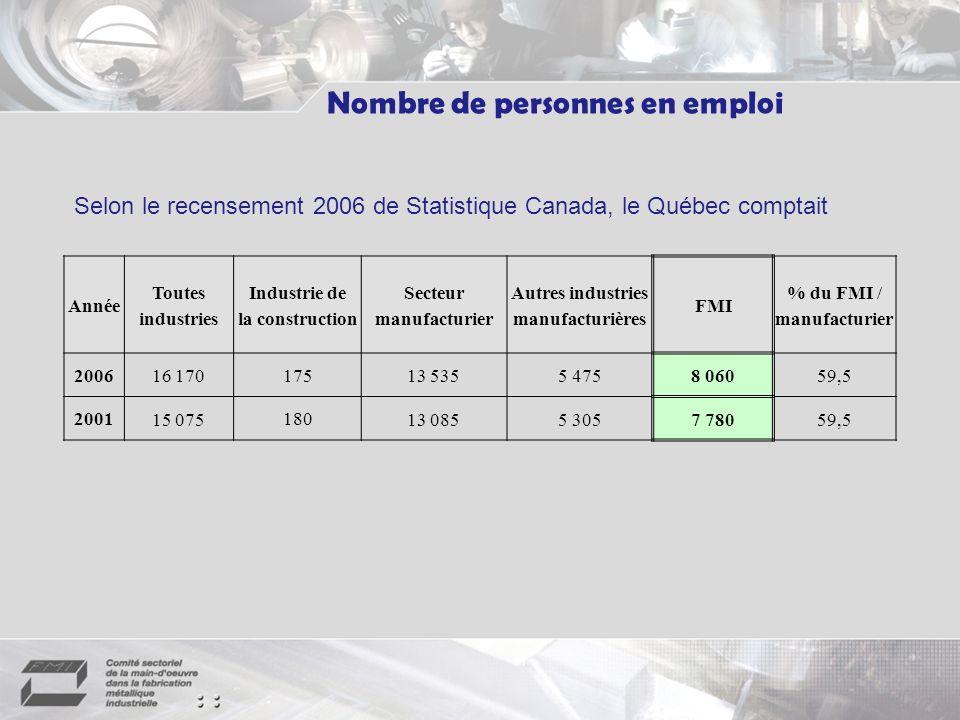 Autres industries manufacturières % du FMI / manufacturier