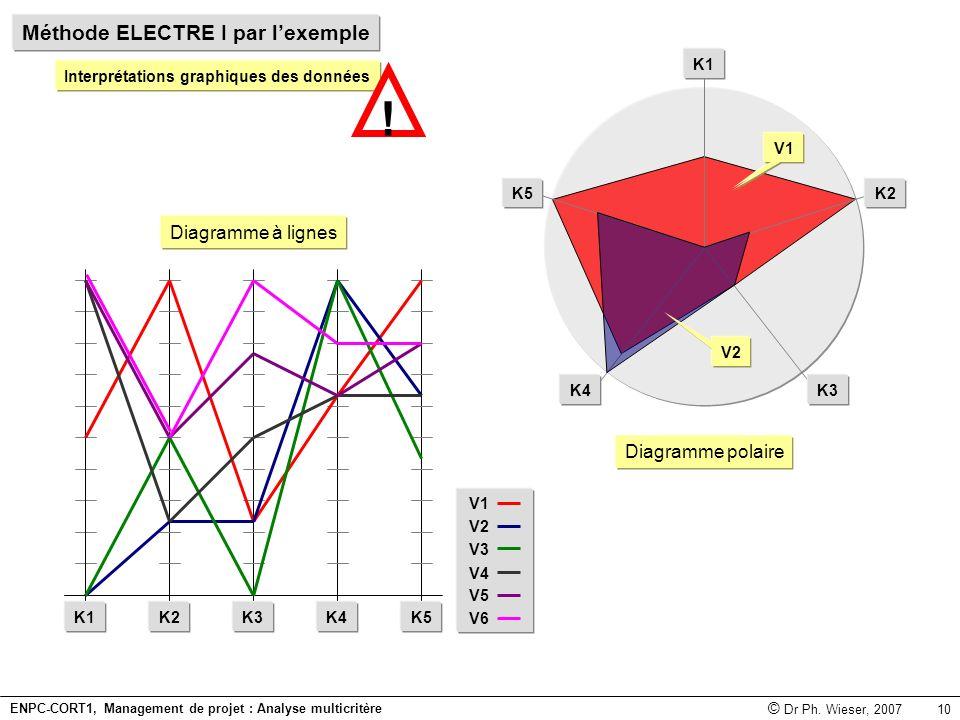 ! Méthode ELECTRE I par l'exemple Diagramme à lignes Diagramme polaire