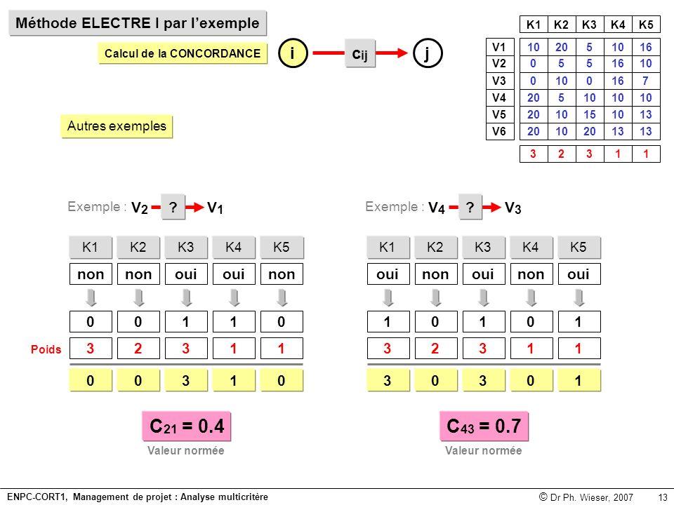 C21 = 0.4 C43 = 0.7 i j cij Méthode ELECTRE I par l'exemple V4 V3 V2