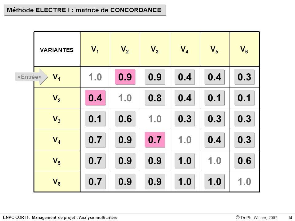 Méthode ELECTRE I : matrice de CONCORDANCE