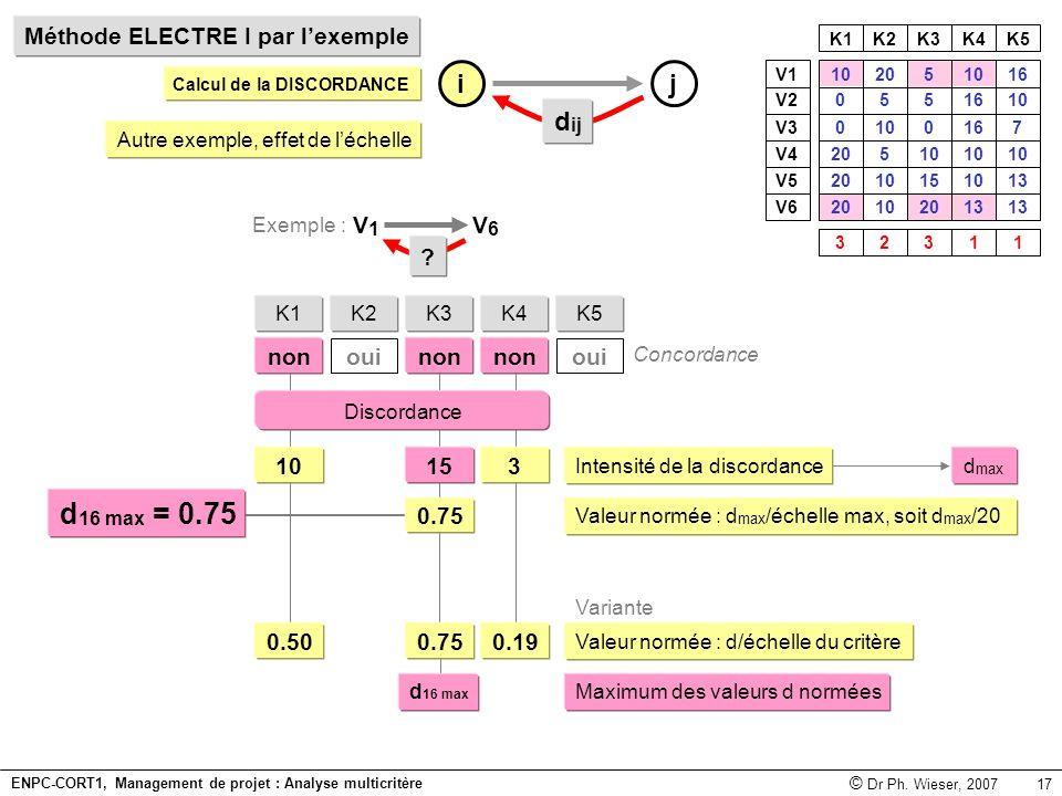 d16 max = 0.75 i j dij Méthode ELECTRE I par l'exemple V1 V6 non oui