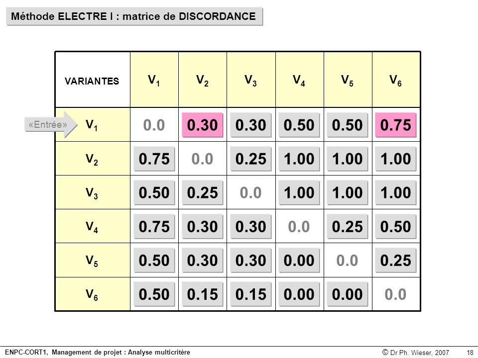 Méthode ELECTRE I : matrice de DISCORDANCE