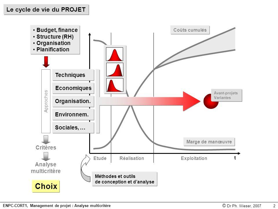 Choix Le cycle de vie du PROJET Budget, finance Structure (RH)
