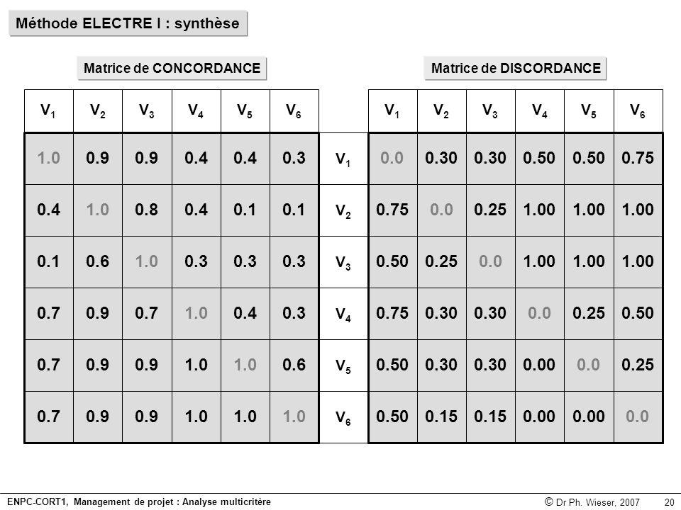 Méthode ELECTRE I : synthèse