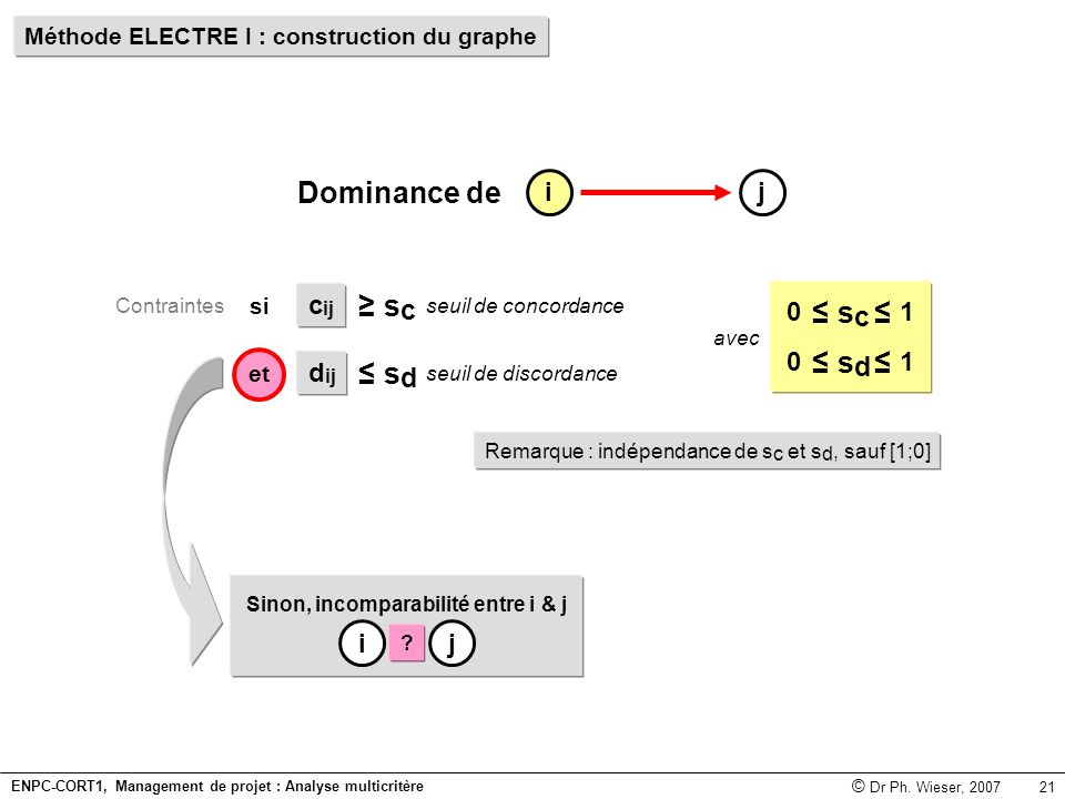 Dominance de sc ≥ sc sd ≤ sd ≤ i j cij 1 dij i j