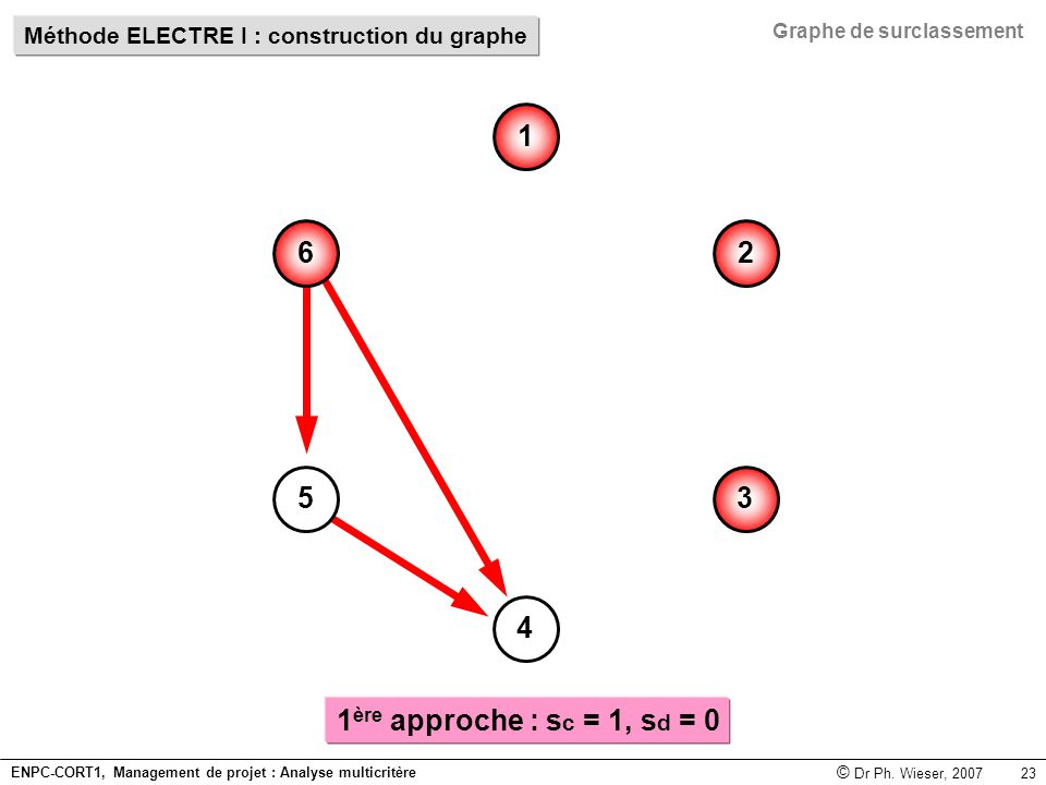 Méthode ELECTRE I : construction du graphe