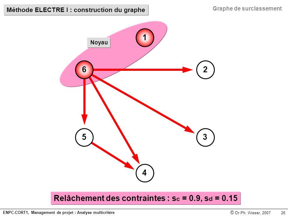 Relâchement des contraintes : sc = 0.9, sd = 0.15