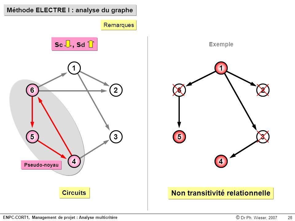 Méthode ELECTRE I : analyse du graphe