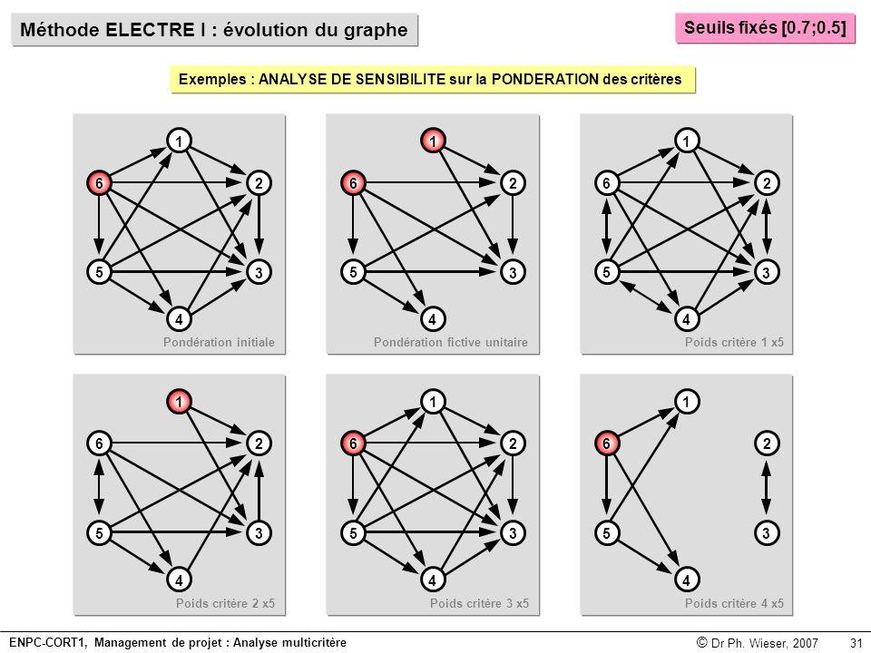 Méthode ELECTRE I : évolution du graphe