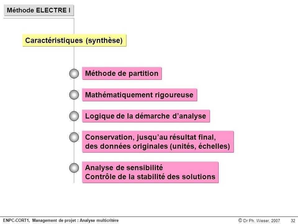 Caractéristiques (synthèse)