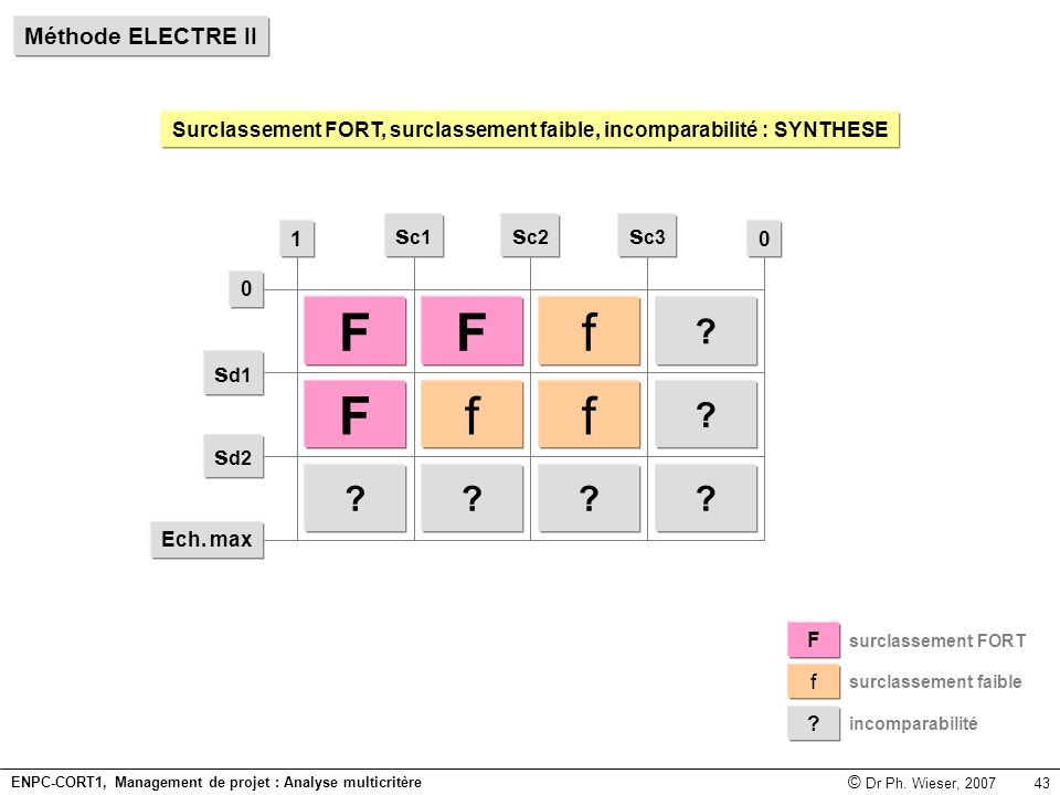 F f sc1 sc2 sc3 sd1 sd2 Méthode ELECTRE II